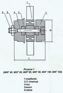 Унифицированный ремонтный комплект (УРК) МИГ